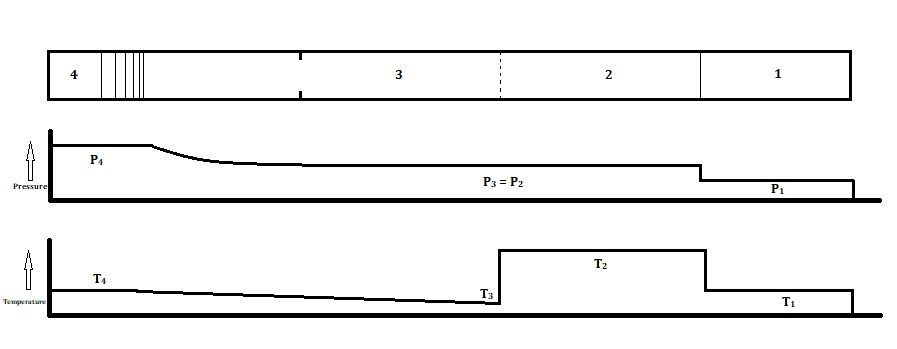 Pressure and Temperature Zones of a Shock Tube - Post Reflection
