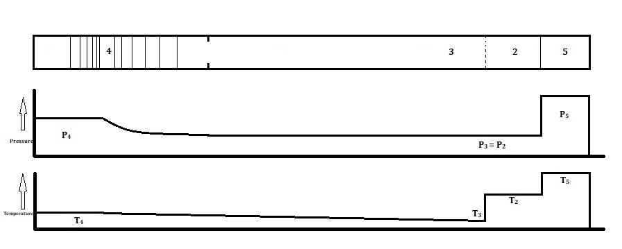 Pressure and Temperature Zones of a Shock Tube - Incident Region