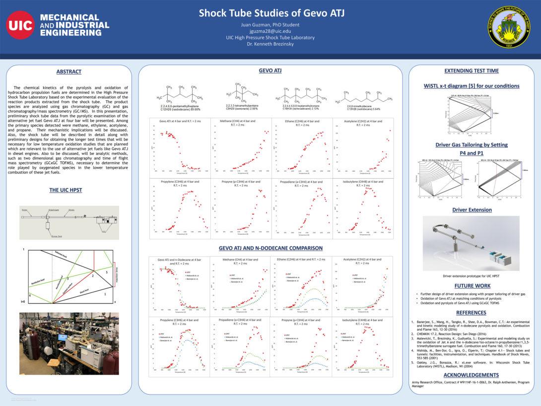 Shock Tube studies of Gevo ATJ